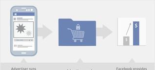 Facebook und Twitter - mehr Service für Werbekunden