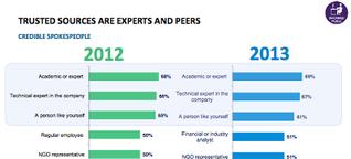 Edelman Trust Barometer 2013: Befragte haben nur geringes Vertrauen in Geschäftsführer und Regierungsvertreter - vor allem in Deutschland
