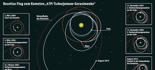 Sonde Rosetta auf Kometenkurs: Treffsicher auf 6,4 Milliarden Kilometer