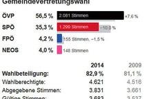 Gemeindevertretungswahl Salzburg 2014