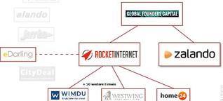 Zalando und Rocket Internet: Der Doppel-Coup der Copycats