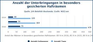 So reagiert die JVA Bielefeld auf aggressive Häftlinge