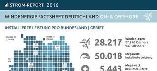Daten, Fakten & Meinungen zur Windenergie in Deutschland