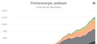 torial Blog | Schritt für Schritt zur Webreportage: Statpedia