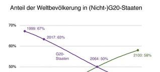 G20: Gipfel ohne Zukunft