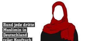 Animation: Von Kopftuch bis Burka