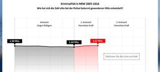 Was schätzen Sie: Wie hat sich NRW unter Kraft verändert? - WDR