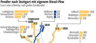 Diesel-Fahrverbot in Stuttgart kann 76.000 Pendler treffen