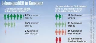 Die Menschen leben gerne in Konstanz, aber viele blicken mit Skepsis in die Zukunft