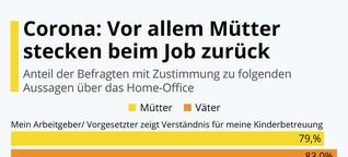 Infografik: Corona: Vor allem Mütter stecken beim Job zurück